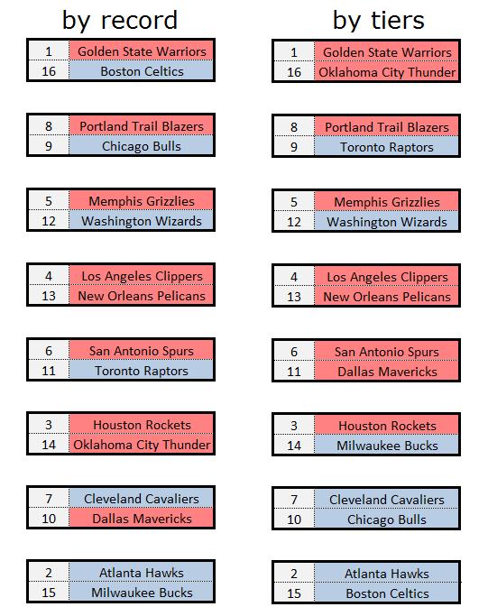 comparison of 2015